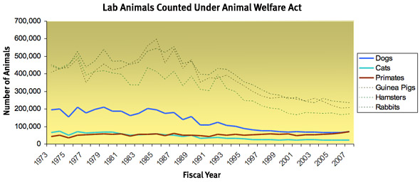 Graph of Lab Animals Counted Under Animal Welfare Act.