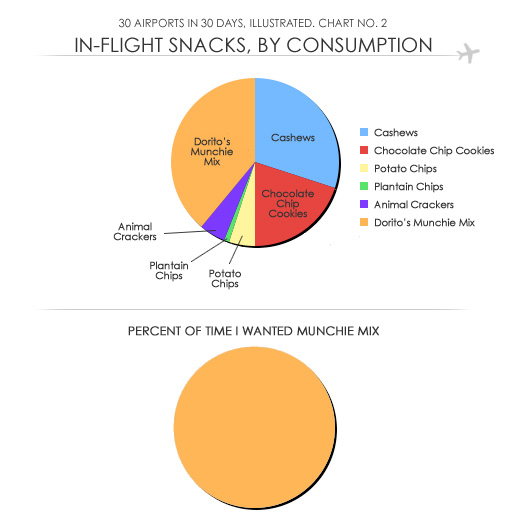In-flight snacks chart.