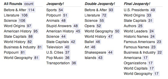 Jeopardy! trivia: The most common categories and hardest clues in