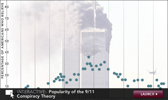 Click to launch an interactive on 9/11 conspiracy theories.
