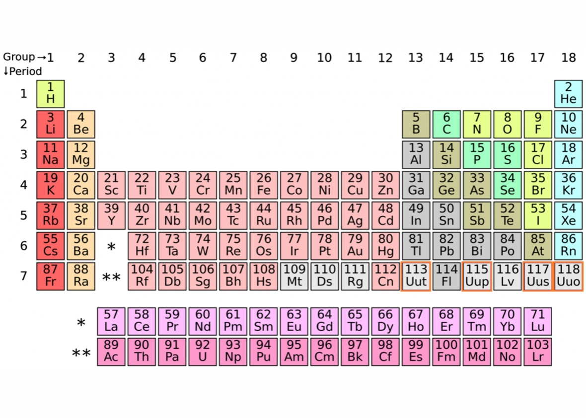 periodic table - Periodic Table Of Elements Discovery