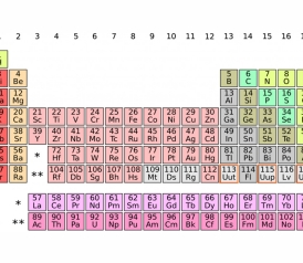 Four Elements Will Be Added To The Periodic Table Heres What You Need Know