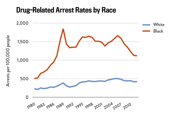 race and drug essays The war on drugs has been a war on communities of color the racial disparities are staggering: despite the fact that white and black people use drugs at similar rates, black people are jailed on drug charges 10 times more often than white people are.