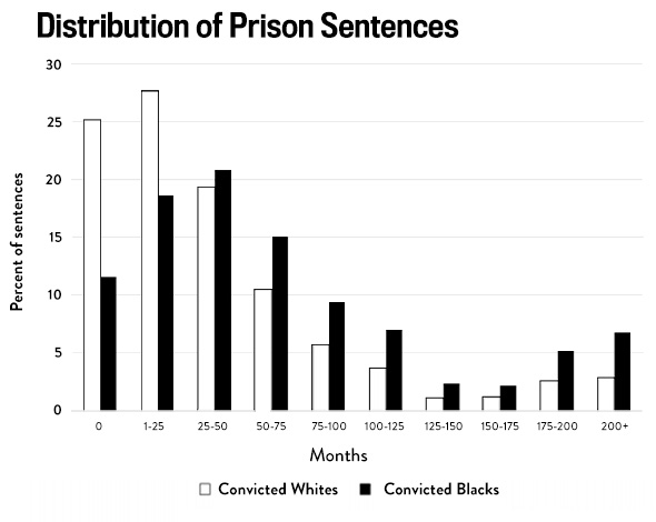 racial disparity in sentencing essay Racial and ethnic disparity and criminal justice:  there was racial disparity in the american criminal justice  racial discrimination in criminal sentencing:.