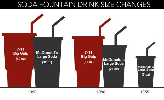 Soda Fountain Drink Size Changes.