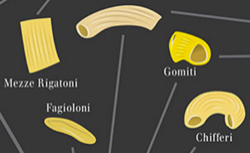 Pasta shapes chart: Different types of pasta mapped.