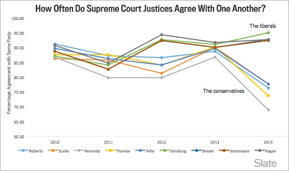 chart: How Often Do Supreme Court Justices Agree With One Another?
