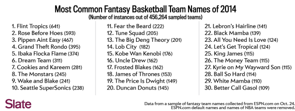 Basketballtop30 Blattfantasy