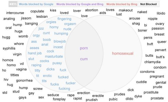 Words banned from Bing and Googles autocomplete algorithms