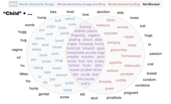 List Of Sexual Words