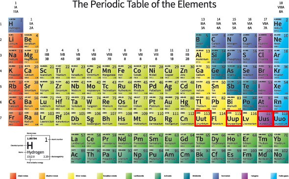 Four new elements get their names proposed for Table des elements
