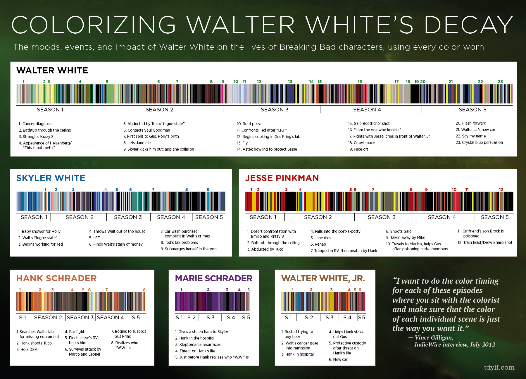 Breaking Bad colors infographic: clothing provides a clue to ...