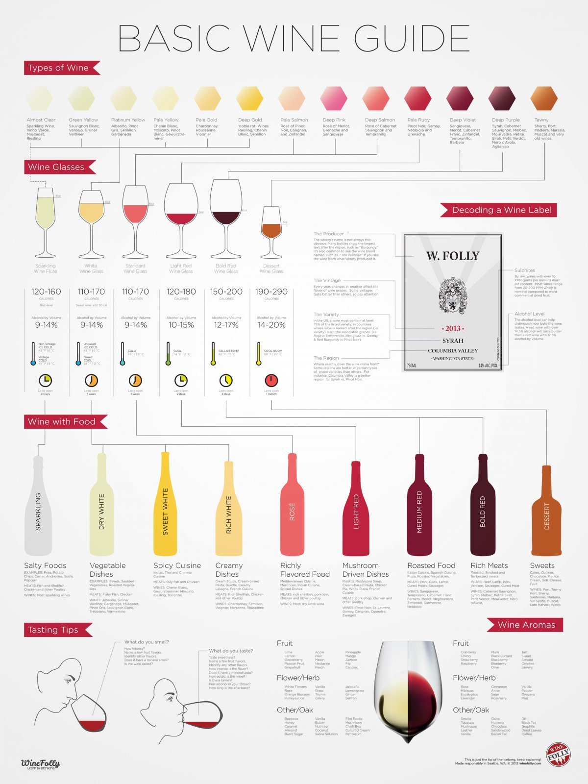 Chart Which Wine Should I Pair With Food