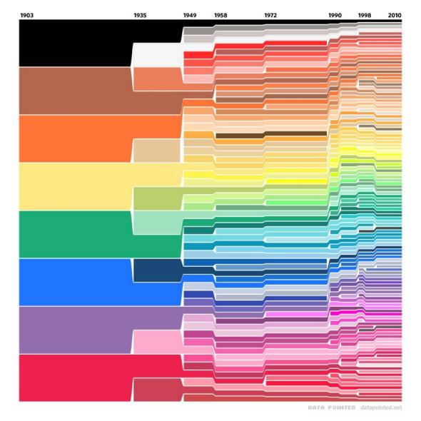 Crayola Chart How Many Crayon Colors Have Been Added To Crayola Box