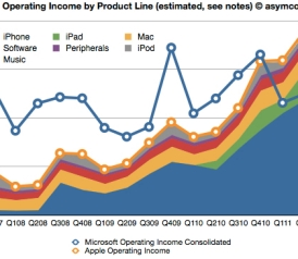 chart_microsoft_vs_apple1322077633075