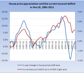 house_prices_and_the_current_account_deficit1323625342197