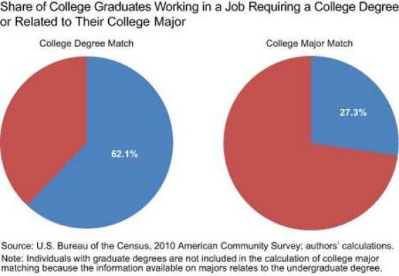 Jobs and College Majors
