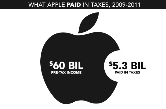 Apple Paid in Taxes