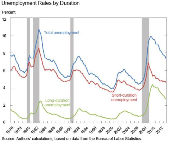 unemployment_by_duration_nyfed