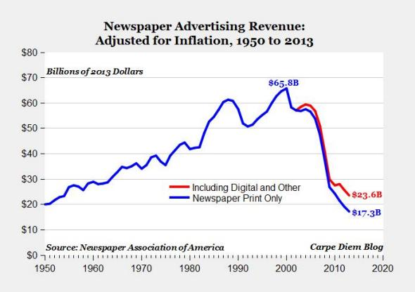 Internationally, decline of newspapers hits a milestone