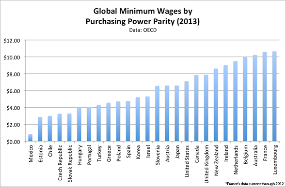 global_minimum_wage_purchasing_power