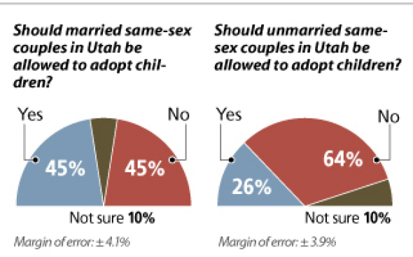 utah.gay.adoption.poll