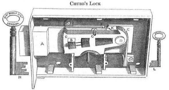 Lock Picking Diagrams Diagram of Chubb Detector Lock
