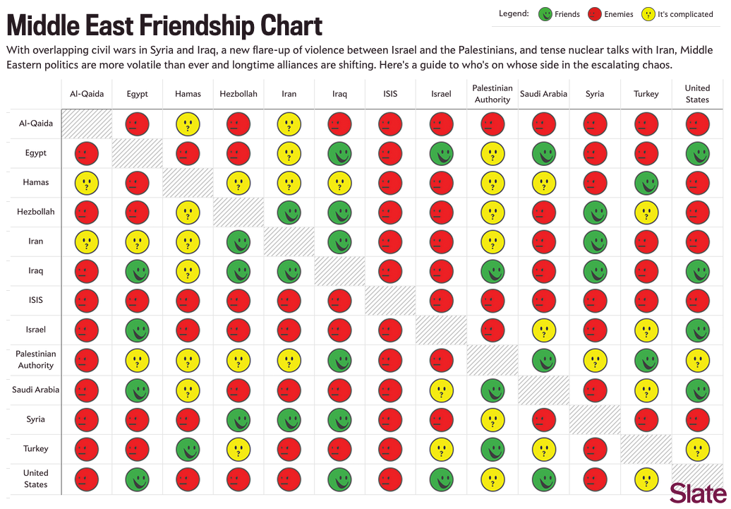 The Middle East Friendship Chart