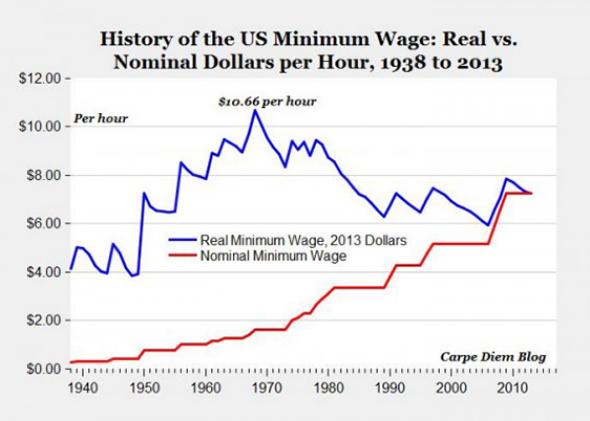 university of washington minimum wage study pdf