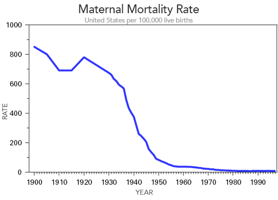 fertility and birthrate before wwi history essay The population of canada in 1761 was just under 76,000 people, growing to about 102,000 by 1771 sixty years later, in 1831, canada's population had just surpassed the one million mark between 1761 and 1811, the population grew rapidly at an average annual growth rate of 39 per cent, due to a combination of high fertility and.