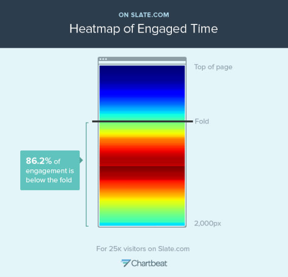 """This """"heatmap"""" shows where readers spend time on Slate pages. The """"hot"""" red spots represent more time on that part of the page; the """"cooler"""" blue spots represent less time."""